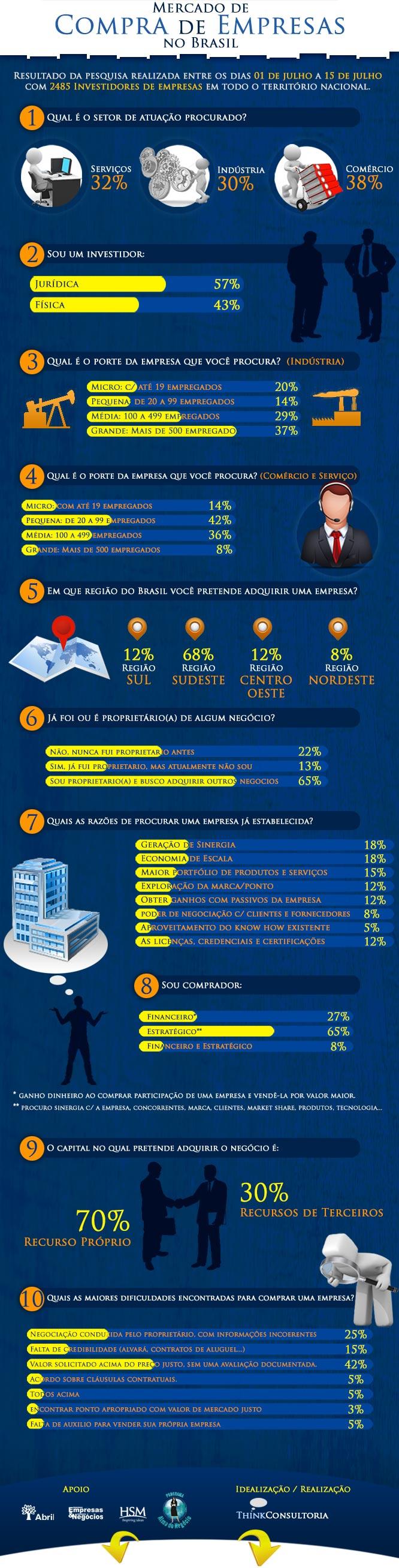 compra de empresas: dados do mercado de compra de empresa